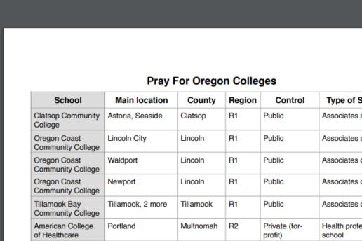 List of Oregon Colleges 2018 PDF